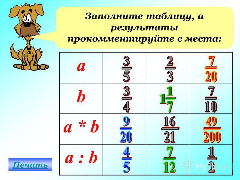 Заполните таблицу, а результаты прокомментируйте с места: а b a * b a : b Печать