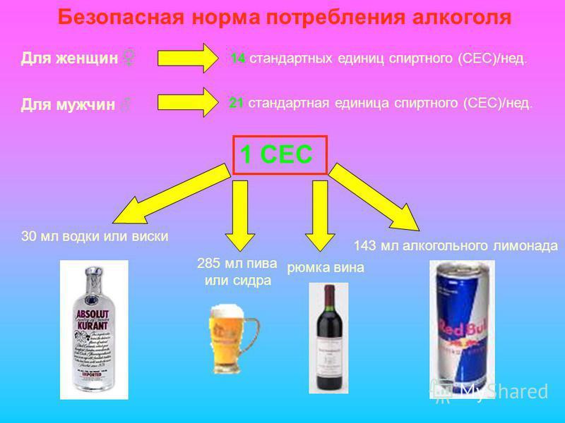 Безопасная норма потребления алкоголя Для женщин 14 стандартных единиц спиртного (СЕС)/нед. Для мужчин 21 стандартная единица спиртного (СЕС)/нед. 1 СЕС 30 мл водки или виски рюмка вина 143 мл алкогольного лимонада 285 мл пива или сидра