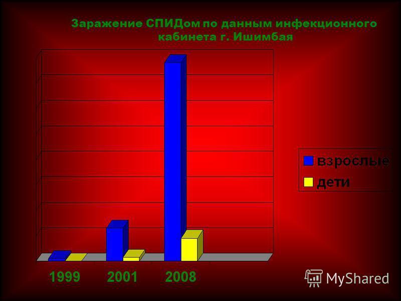 Заражение СПИДом по данным инфекционного кабинета г. Ишимбая