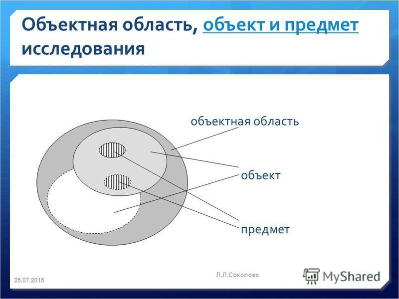Объектная область, объект и предмет исследования объект и предмет объектная область объект предмет 25.07.2015 Л.Л.Соколова