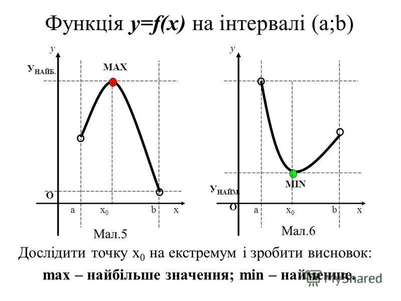 Функція y=f(x) на інтервалі (a;b) У НАЙМ. О у У НАЙБ. О a х 0 b x MAX у a х 0 b x MIN Дослідити точку х 0 на екстремум і зробити висновок: max – найбільше значення; min – найменше. Мал.5 Мал.6