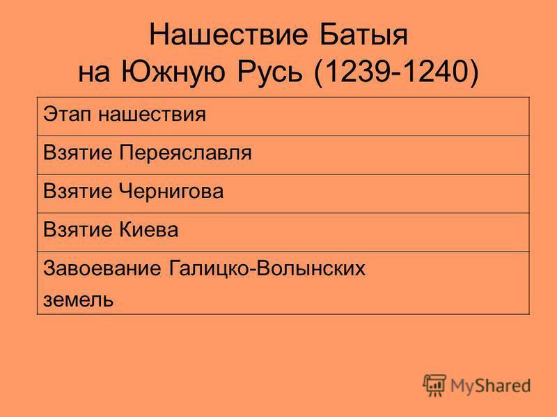 Нашествие Батыя на Южную Русь (1239-1240) Этап нашествия Взятие Переяславля Взятие Чернигова Взятие Киева Завоевание Галицко-Волынских земель