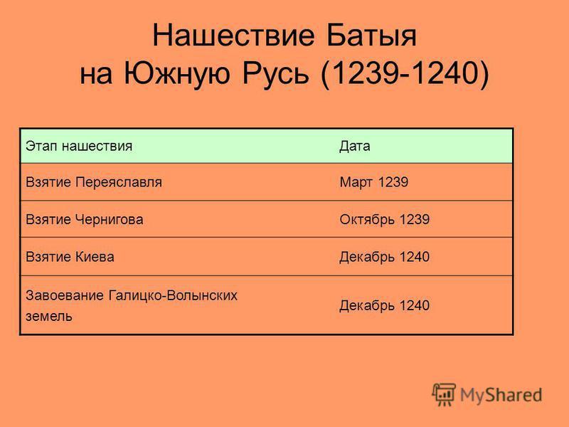Нашествие Батыя на Южную Русь (1239-1240) Этап нашествия Дата Взятие Переяславля Март 1239 Взятие Чернигова Октябрь 1239 Взятие Киева Декабрь 1240 Завоевание Галицко-Волынских земель Декабрь 1240