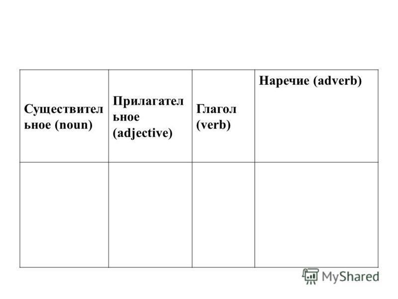 Существител ьное (noun) Прилагател ьное (adjective) Глагол (verb) Наречие (adverb)