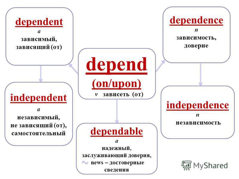 depend (on/upon) v зависеть (от) dependent a зависимый, зависящий (от) dependence n зависимость, доверие independent a независимый, не зависящий (от), самостоятельный dependable a надежный, заслуживающий доверия, news – достоверные сведения independe