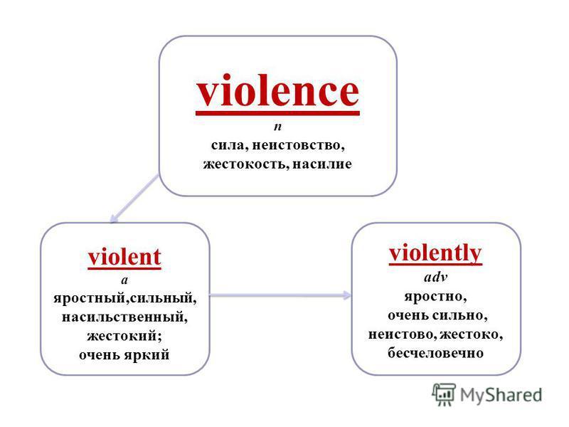 violence n сила, неистовство, жестокость, насилие violently adv яростно, очень сильно, неистово, жестоко, бесчеловечно violent a яростный,сильный, насильственный, жестокий; очень яркий