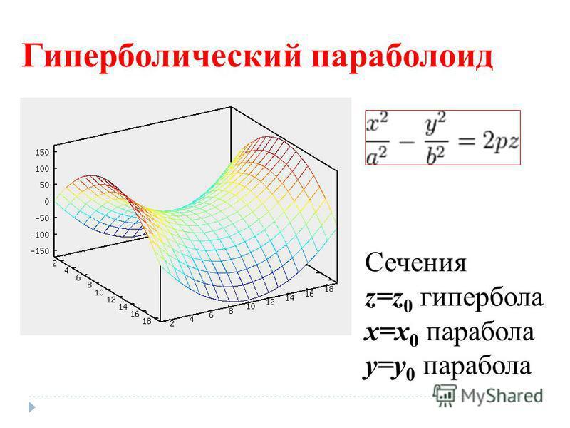 Гиперболический параболоид Сечения z=z 0 гипербола x=x 0 парабола y=y 0 парабола