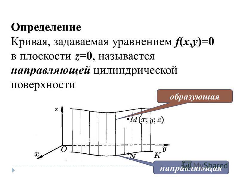 Определение Кривая, задаваемая уравнением f(x,y)=0 в плоскости z=0, называется направляющей цилиндрической поверхности направляющая образующая