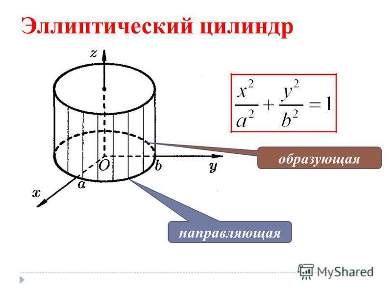 Эллиптический цилиндр образующая направляющая