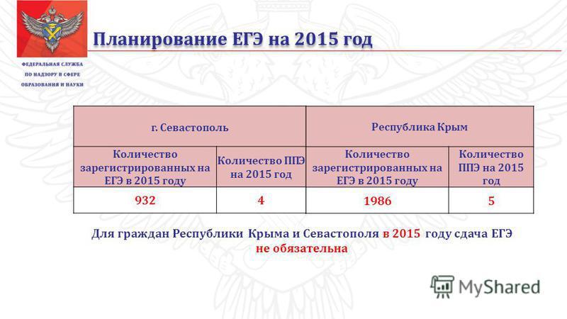 Планирование ЕГЭ на 2015 год Республика Крым Количество зарегистрированных на ЕГЭ в 2015 году Количество ППЭ на 2015 год 19865 г. Севастополь Количество зарегистрированных на ЕГЭ в 2015 году Количество ППЭ на 2015 год 9324 Для граждан Республики Крым
