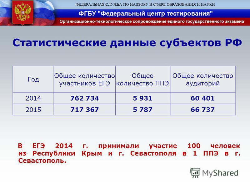 Статистические данные субъектов РФ Год Общее количество участников ЕГЭ Общее количество ППЭ Общее количество аудиторий 2014762 7345 93160 401 2015717 3675 78766 737 В ЕГЭ 2014 г. принимали участие 100 человек из Республики Крым и г. Севастополя в 1 П