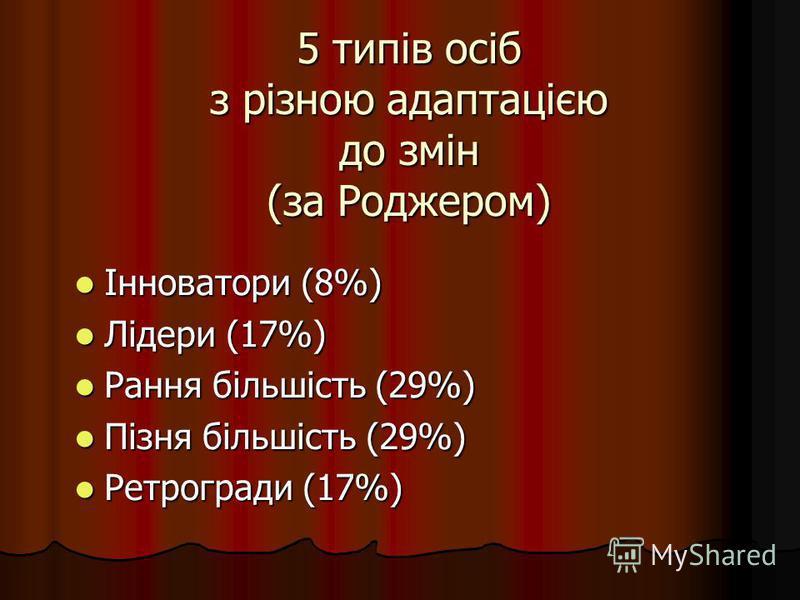 5 типів осіб з різною адаптацією до змін (за Роджером) Інноватори (8%) Інноватори (8%) Лідери (17%) Лідери (17%) Рання більшість (29%) Рання більшість (29%) Пізня більшість (29%) Пізня більшість (29%) Ретрогради (17%) Ретрогради (17%)