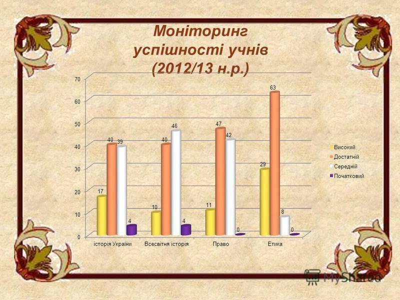 Моніторинг успішності учнів (2012/13 н.р.)