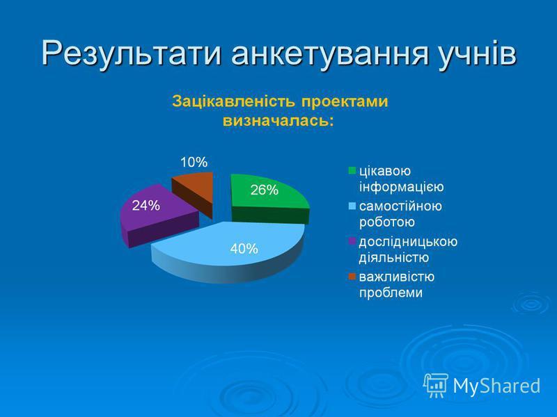 Результати анкетування учнів