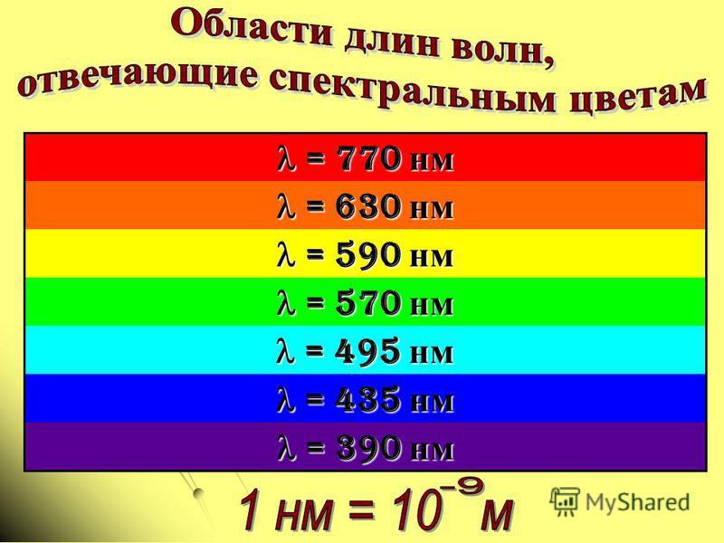 = 770 нм = 770 нм = 630 нм = 630 нм = 590 нм = 590 нм = 570 нм = 570 нм = 495 нм = 495 нм = 435 нм = 435 нм = 390 нм = 390 нм