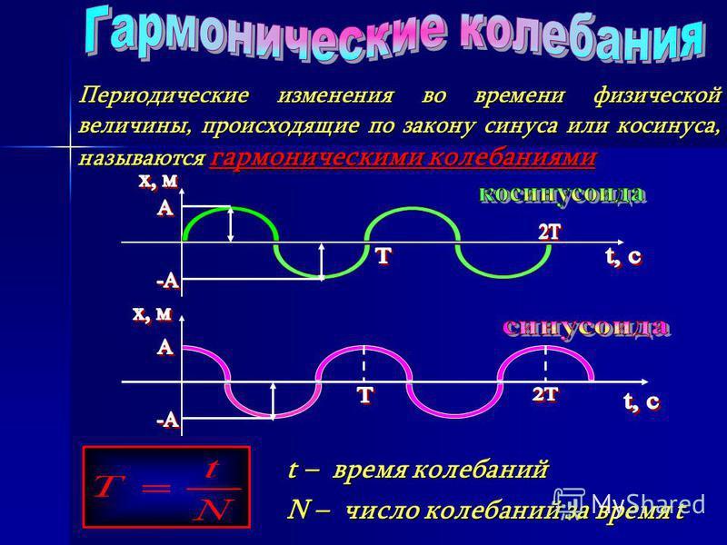 Периодические изменения во времени физической величины, происходящие по закону синуса или косинуса, называются гармоническими колебаниями Периодические изменения во времени физической величины, происходящие по закону синуса или косинуса, называются г