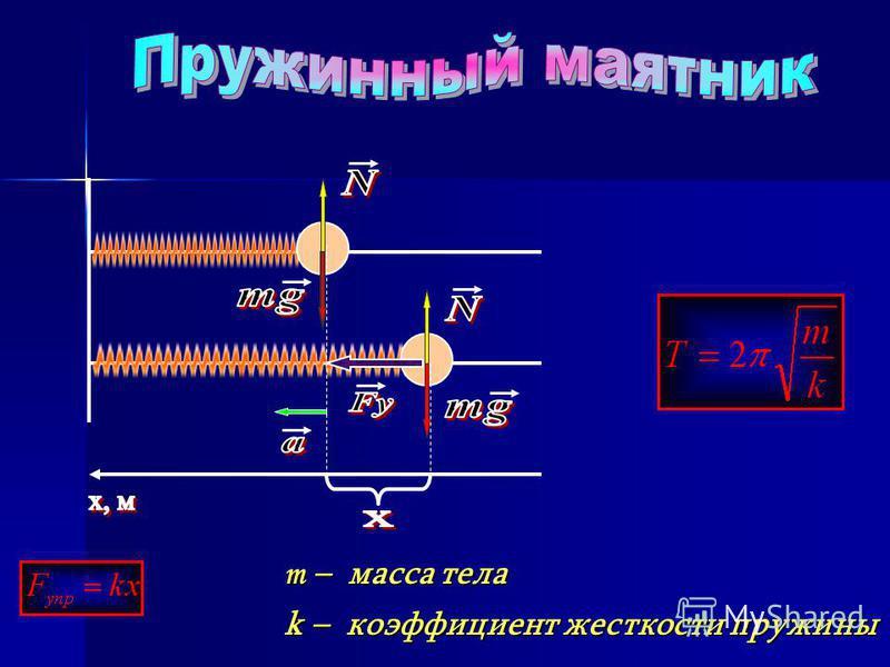 m – масса тела k – коэффициент жесткости пружины