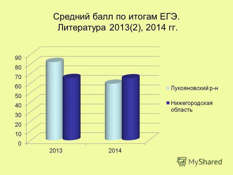 Средний балл по итогам ЕГЭ. Литература 2013(2), 2014 гг.