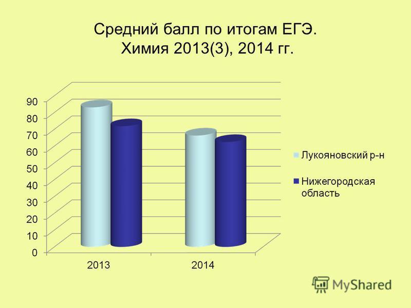Средний балл по итогам ЕГЭ. Химия 2013(3), 2014 гг.