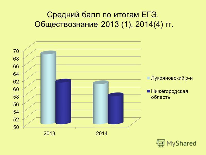 Средний балл по итогам ЕГЭ. Обществознание 2013 (1), 2014(4) гг.