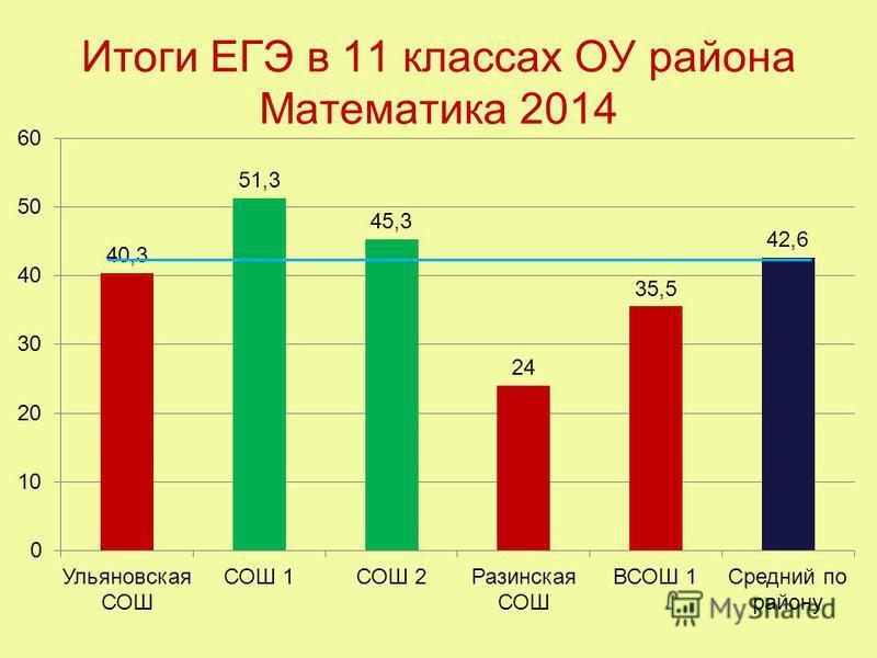 Итоги ЕГЭ в 11 классах ОУ района Математика 2014