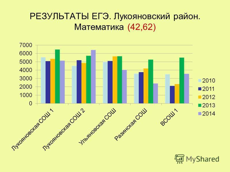 РЕЗУЛЬТАТЫ ЕГЭ. Лукояновский район. Математика (42,62)