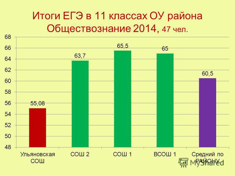 Итоги ЕГЭ в 11 классах ОУ района Обществознание 2014, 47 чел.