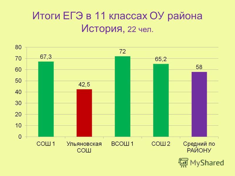 Итоги ЕГЭ в 11 классах ОУ района История, 22 чел.