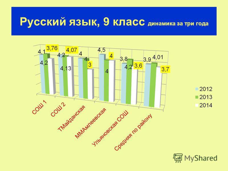 Русский язык, 9 класс динамика за три года