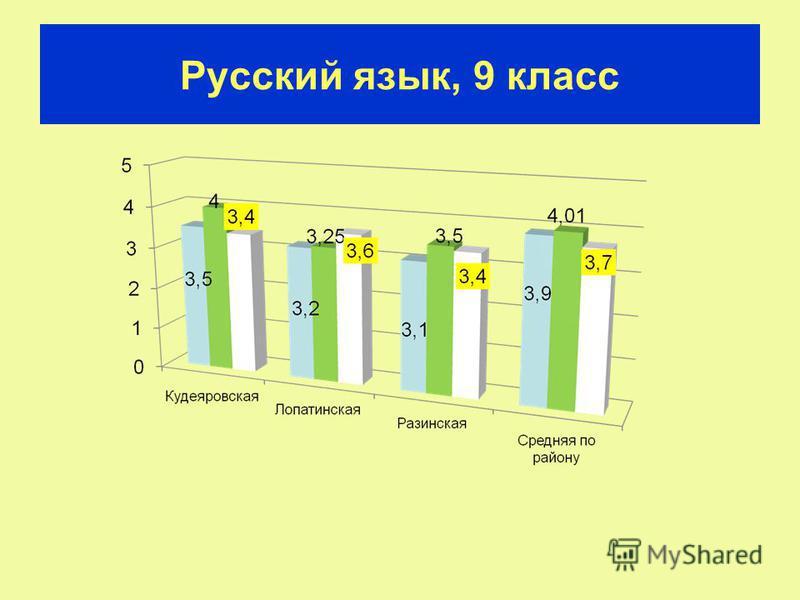 Русский язык, 9 класс
