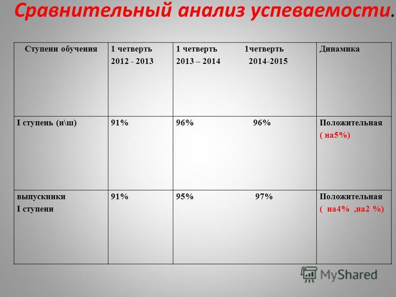 Ступени обучения 1 четверть 2012 - 2013 1 четверть 1 четверть 2013 – 2014 2014-2015 Динамика I ступень (н\ш)91%96% Положительная ( на 5%) выпускники I ступени 91%95% 97%Положительная ( на 4%,на 2 %) Сравнительный анализ супеваемости.