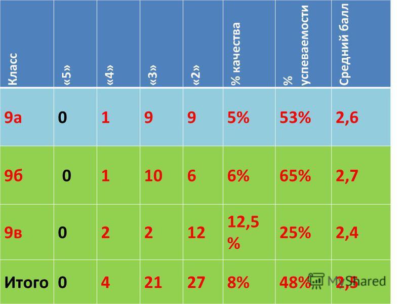 Класс «5»«4»«3»«2» % качества % успеваемости Средний балл 9 а 01995%53%2,6 9 б 011066%65%2,7 9 в 02212 12,5 % 25%2,4 Итого 0421278%48%2,5