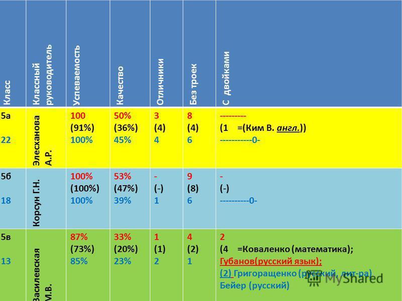 Класс Классный руководитель Успеваемость Качество Отличники Без троек С двойками 5 а 22 Элесханова А.Р. 100 (91%) 100% 50% (36%) 45% 3 (4) 4 8 (4) 6 --------- (1 =(Ким В. англ.)) -----------0- 5 б 18 Корсун Г.Н. 100% (100%) 100% 53% (47%) 39% - (-) 1