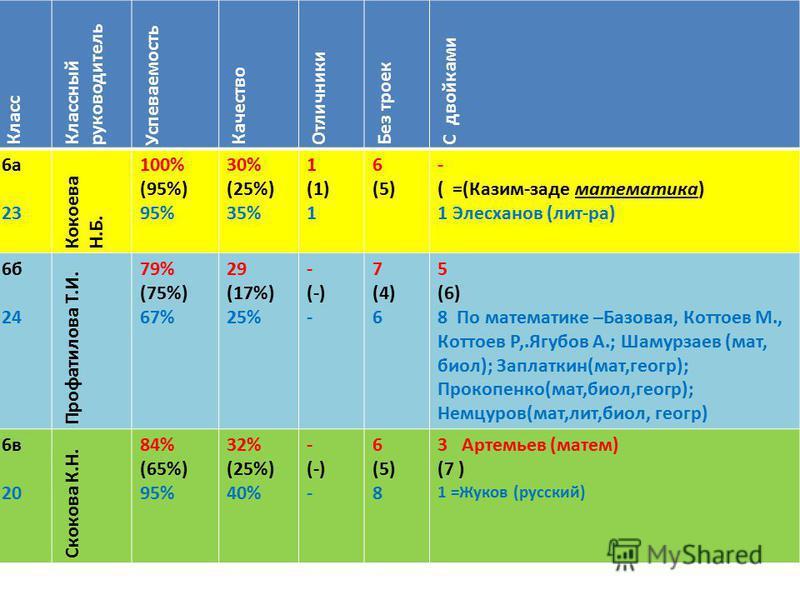 Класс Классный руководитель Успеваемость Качество Отличники Без троек С двойками 6 а 23 Кокоева Н.Б. 100% (95%) 95% 30% (25%) 35% 1 (1) 1 6 (5) - ( =(Казим-заде математика) 1 Элесханов (лит-ра) 6 б 24 Профатилова Т.И. 79% (75%) 67% 29 (17%) 25% - (-)