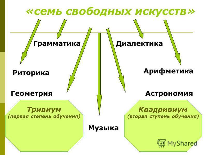 Квадривиум (вторая ступень обучения) Тривиум (первая степень обучения) «семь свободных искусств» Грамматика Риторика Геометрия Музыка Астрономия Арифметика Диалектика