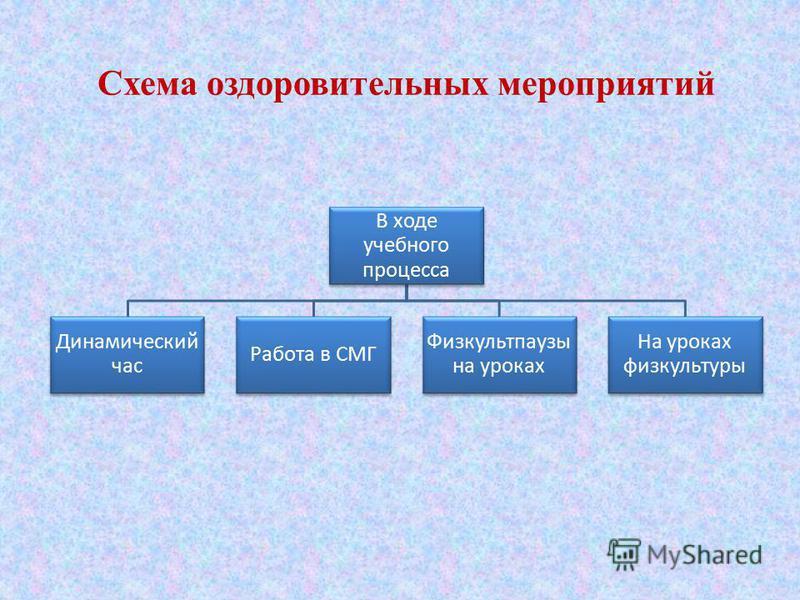 Схема оздоровительных мероприятий В ходе учебного процесса На уроках физкультуры Физкультпаузы на уроках Работа в СМГ Динамический час