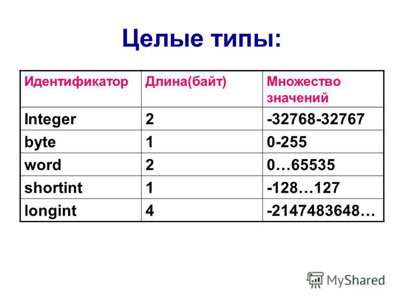 Целые типы: Идентификатор Длина(байт)Множество значений Integer2-32768-32767 byte10-255 word20…65535 shortint1-128…127 longint4-2147483648…