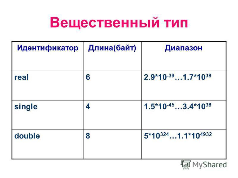 Вещественный тип Идентификатор Длина(байт)Диапазон real62.9*10 -39 …1.7*10 38 single41.5*10 -45 …3.4*10 38 double85*10 324 …1.1*10 4932