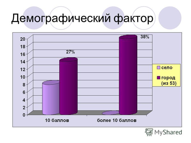 Демографический фактор