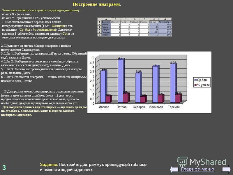3 Задание. Постройте диаграмму к предыдущей таблице и вывести подписи данных. Главное меню Главное меню Построение диаграмм. Заполнить таблицу и построить следующую диаграмму: по оси Х - фамилии, по оси У - средний бал и % успеваемости. 1. Выделить м