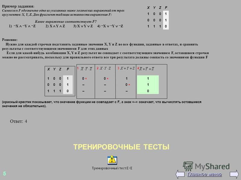 ТРЕНИРОВОЧНЫЕ ТЕСТЫ XYZF 1001 0001 1110 Пример задания: Символом F обозначено одно из указанных ниже логических выражений от трех аргументов: X, Y, Z. Дан фрагмент таблицы истинности выражения F: Какое выражение соответствует F? 1) ¬X ¬Y ¬Z 2) X Y Z3