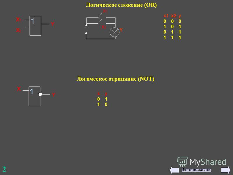 2 x1 x2 y 0 0 0 1 0 1 0 1 1 1 1 1 Логическое сложение (OR) 1 x1x1 x2x2 Y x2x2 x1x1 Y x y 0 1 1 0 Логическое отрицание (NOT) 1 x Y Главное меню Главное меню