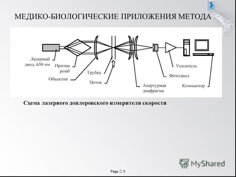 Page 5 МЕДИКО-БИОЛОГИЧЕСКИЕ ПРИЛОЖЕНИЯ МЕТОДА Схема лазерного доплеровского измерителя скорости