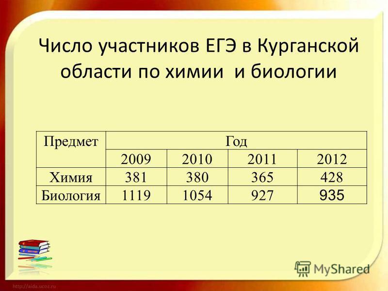 Число участников ЕГЭ в Курганской области по химии и биологии Предмет Год 2009201020112012 Химия 381380365428 Биология 11191054927 935