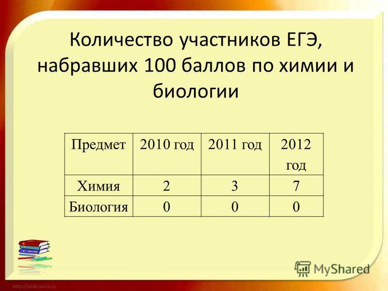 Количество участников ЕГЭ, набравших 100 баллов по химии и биологии Предмет 2010 год 2011 год 2012 год Химия 237 Биология 000