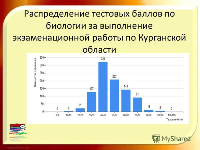Распределение тестовых баллов по биологии за выполнение экзаменационной работы по Курганской области