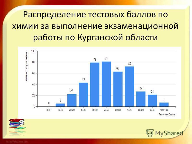 Распределение тестовых баллов по химии за выполнение экзаменационной работы по Курганской области