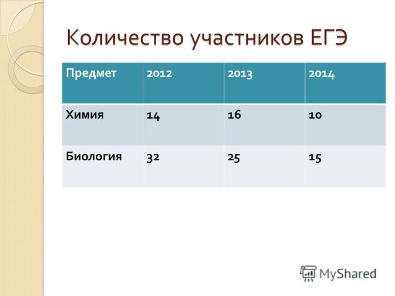 Количество участников ЕГЭ Предмет 201220132014 Химия 141610 Биология 322515