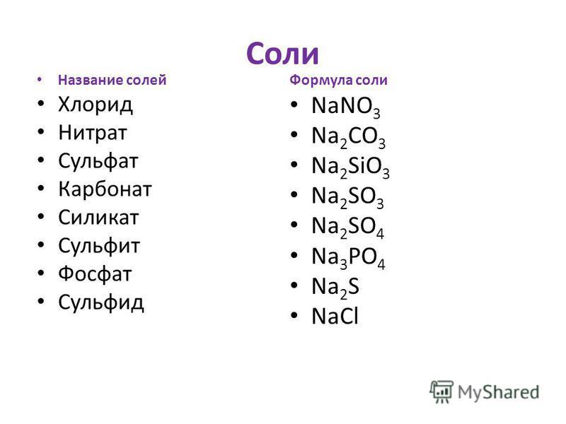 Соли Название солей Хлорид Нитрат Сульфат Карбонат Силикат Сульфит Фосфат Сульфид Формула соли NaNO 3 Na 2 CO 3 Na 2 SiO 3 Na 2 SO 3 Na 2 SO 4 Na 3 PO 4 Na 2 S NaCl
