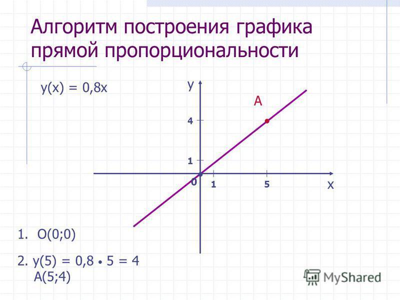 Алгоритм построения графика прямой пропорциональности 1 1 х y 0 y(x) = 0,8x 5 4 1.O(0;0) 2. y(5) = 0,8 5 = 4 A(5;4) A